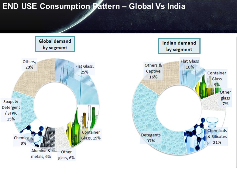 END USE Consumption Pattern – Global Vs India