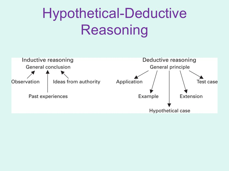 Hypothetical-Deductive Reasoning