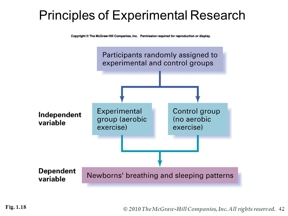 Principles of Experimental Research
