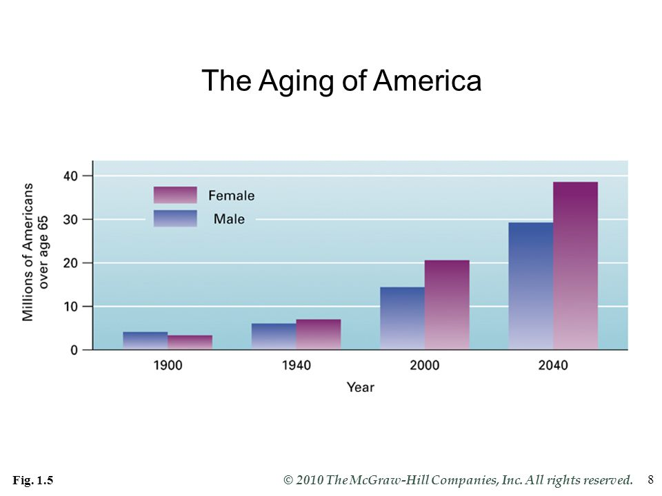 The Aging of America Fig. 1.5