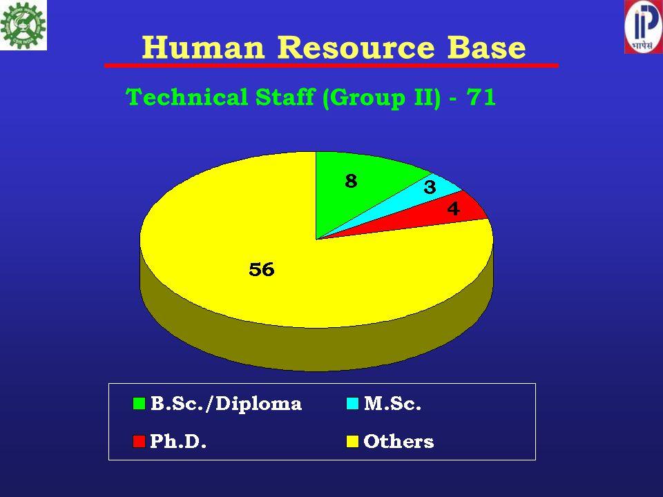 Human Resource Base Technical Staff (Group II) - 71