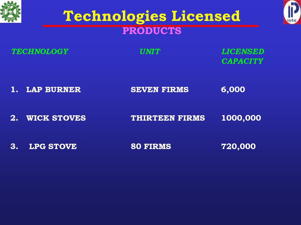 Technologies Licensed PRODUCTS