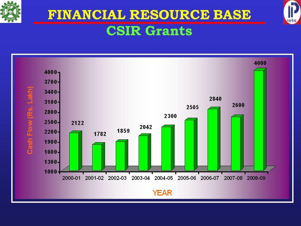FINANCIAL RESOURCE BASE CSIR Grants