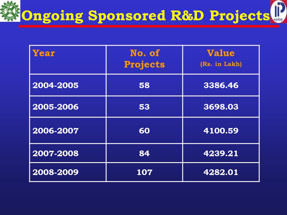 Ongoing Sponsored R&D Projects