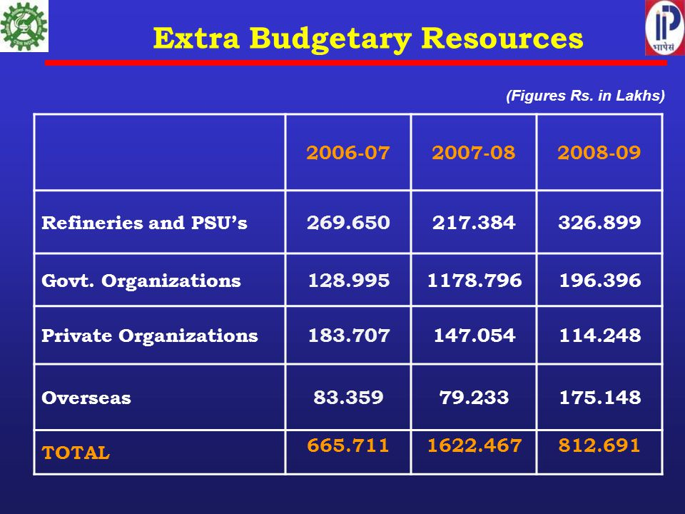 Extra Budgetary Resources