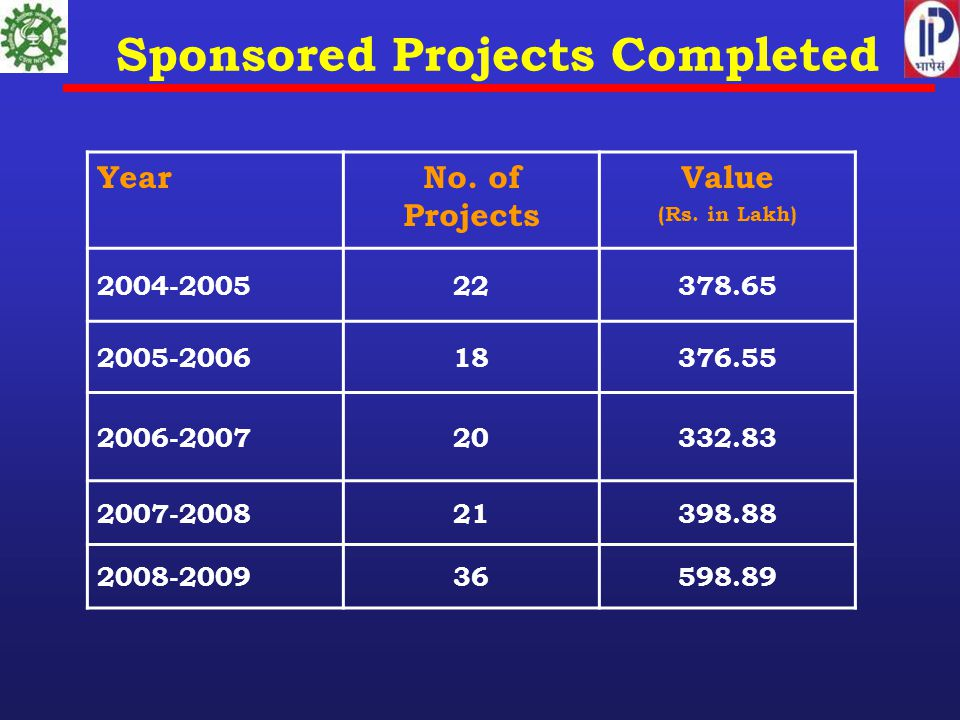 Sponsored Projects Completed