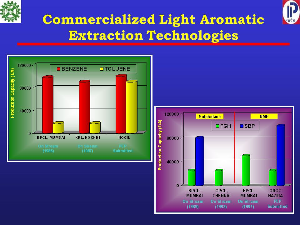 Commercialized Light Aromatic Extraction Technologies