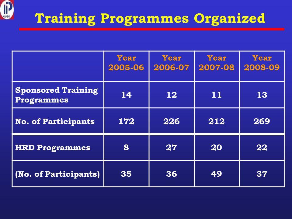 Training Programmes Organized