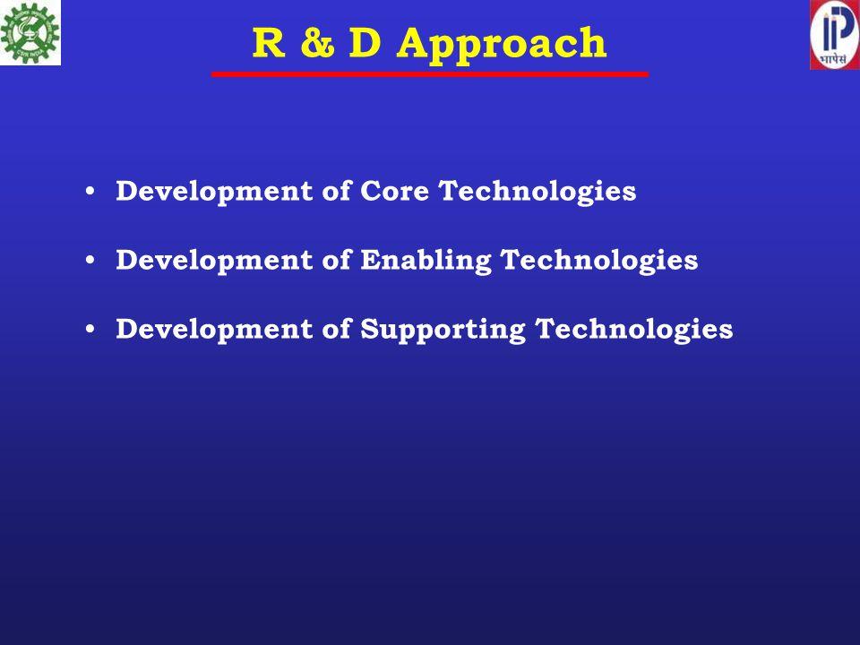 R & D Approach Development of Core Technologies