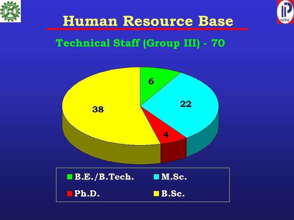 Human Resource Base Technical Staff (Group III) - 70