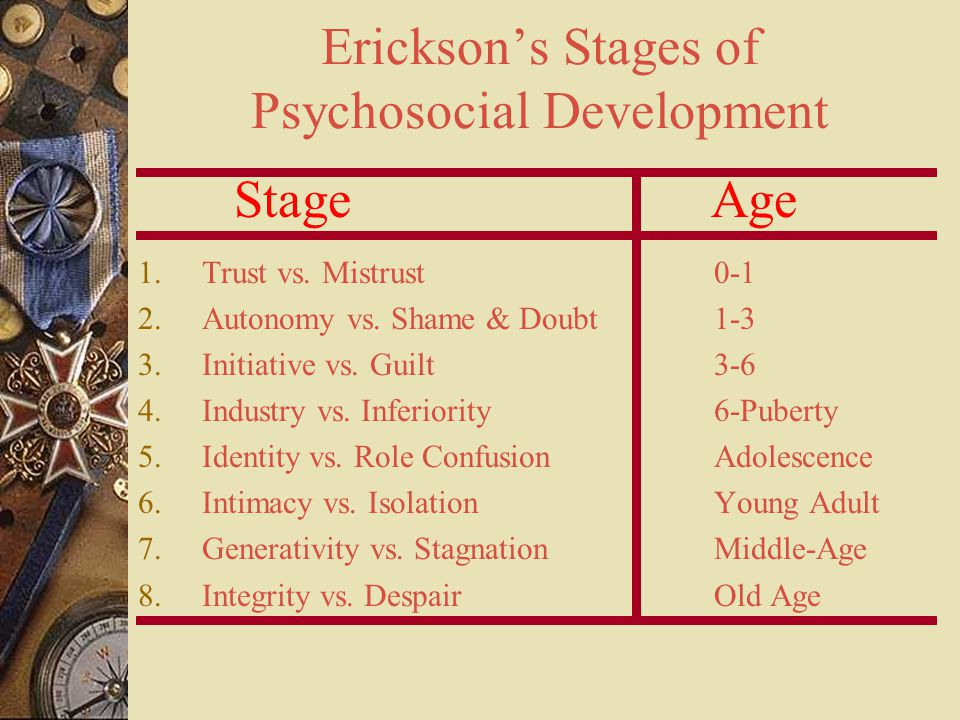 Erickson's Stages of Psychosocial Development