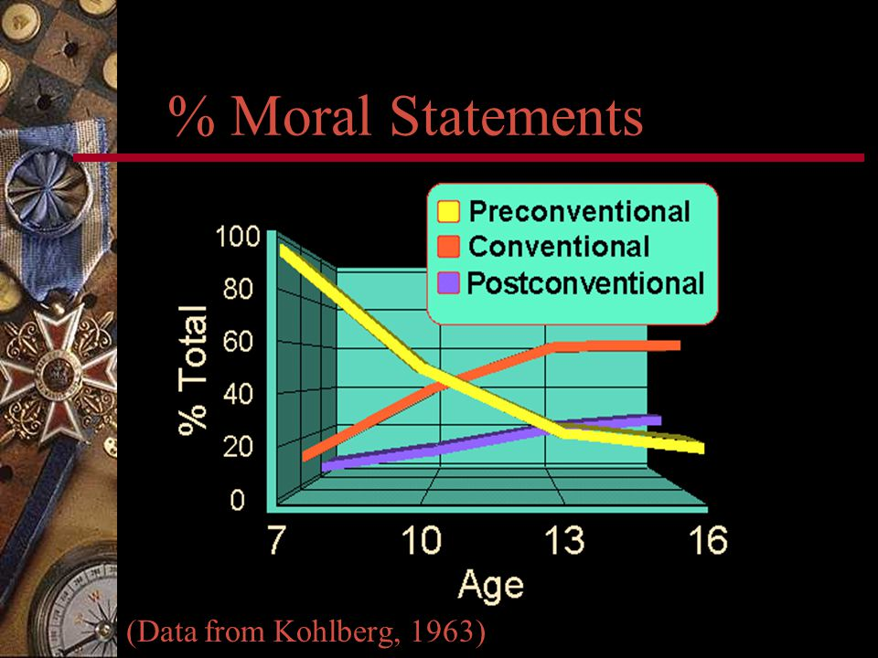 % Moral Statements (Data from Kohlberg, 1963)