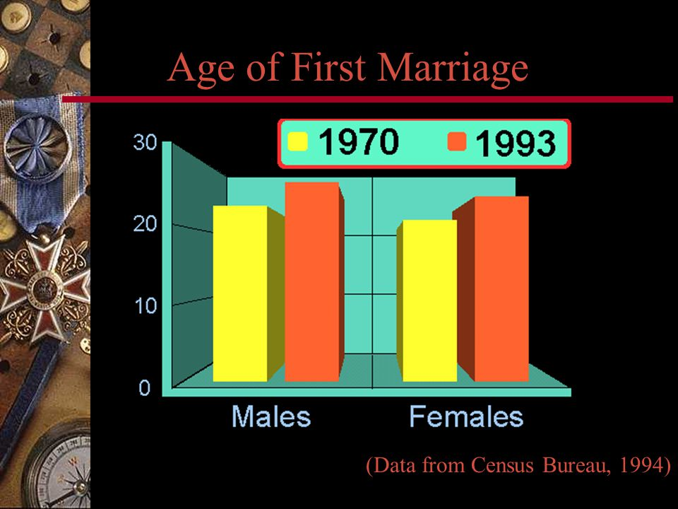 Age of First Marriage (Data from Census Bureau, 1994)