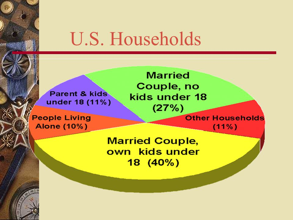 U.S. Households