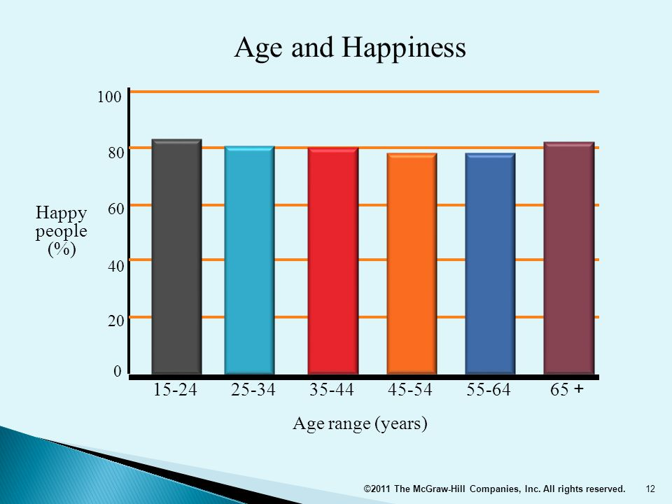 Age and Happiness Happy people (%) 15-24 25-34 35-44 45-54 55-64 65 +