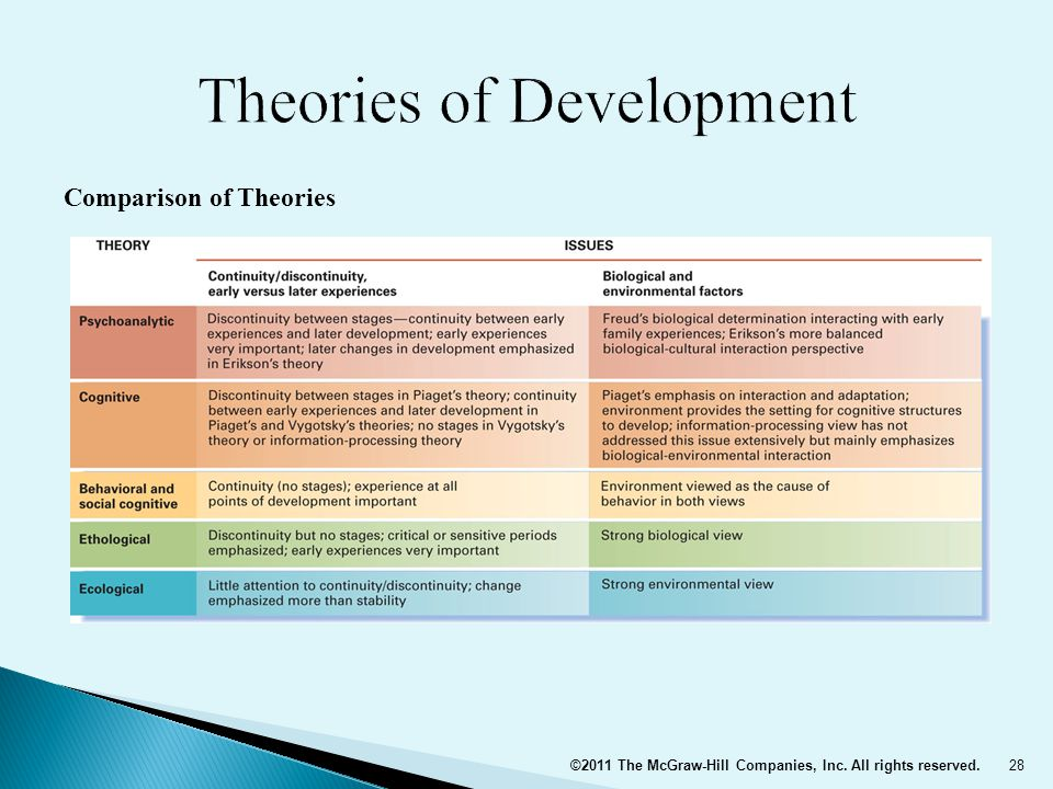 compare different psychological theories of lifespan development Lifespan development builds basic knowledge in human growth and  of the  course, proficient students will have knowledge of developmental theory,  principles  compare and contrast the benefits and consequences of each,  including  emotional-social: bonding, erikson's psychosocial task, temperament  vs personality.
