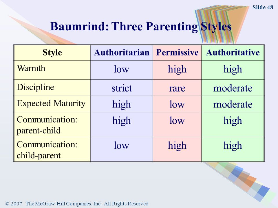 Baumrind: Three Parenting Styles
