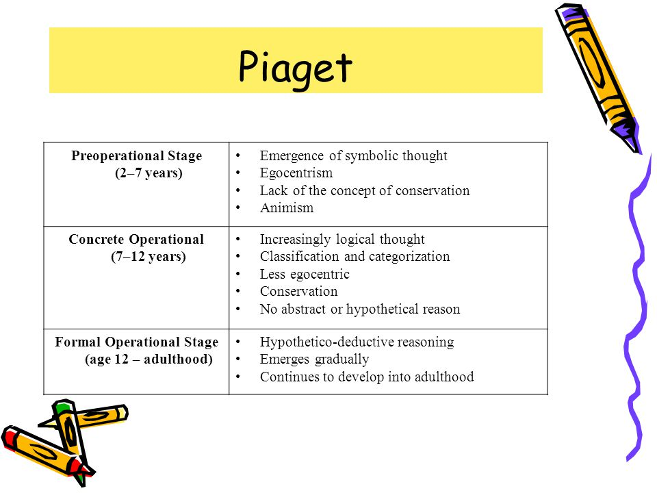 Piaget Preoperational Stage (2–7 years) Emergence of symbolic thought