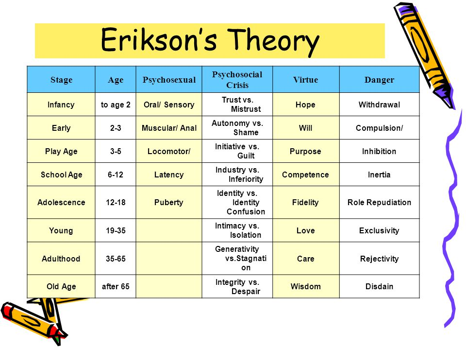 Erikson's Theory Stage Age Psychosexual Psychosocial Crisis Virtue