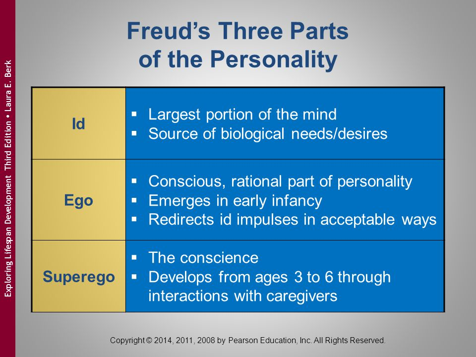 Freud's Three Parts of the Personality