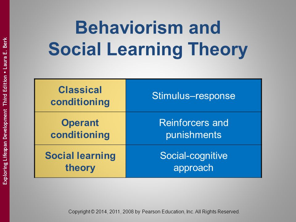 Behaviorism and Social Learning Theory Social learning theory