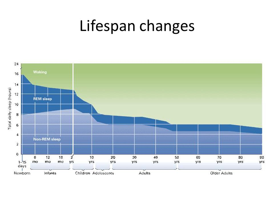 Lifespan changes