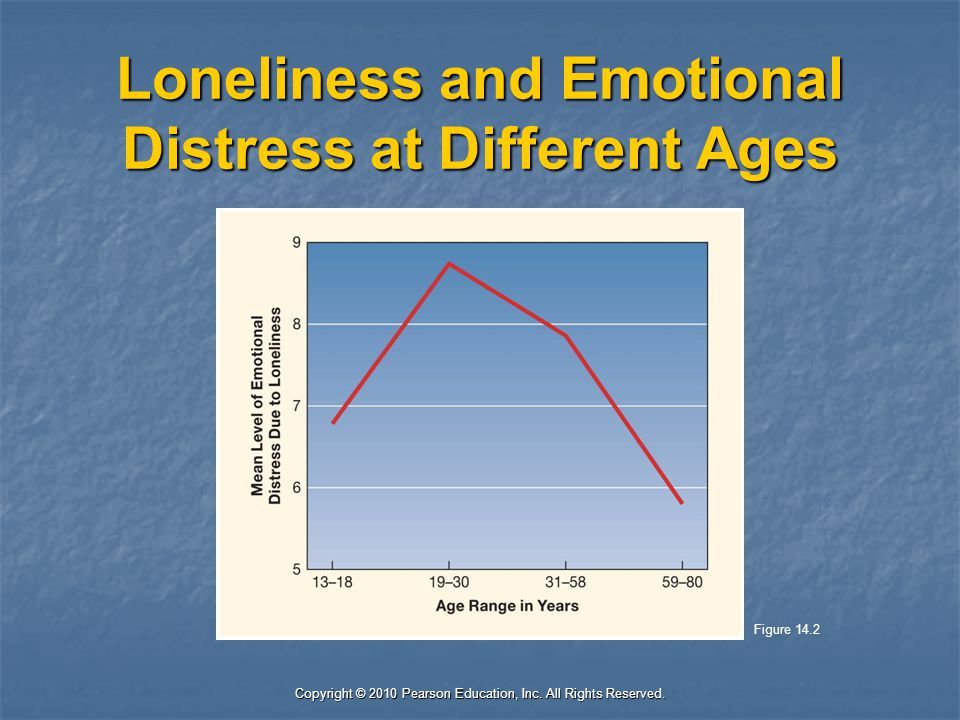 Loneliness and Emotional Distress at Different Ages