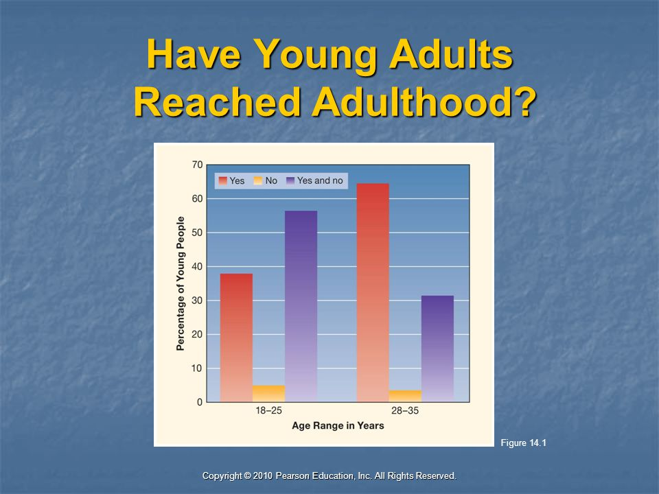 Have Young Adults Reached Adulthood