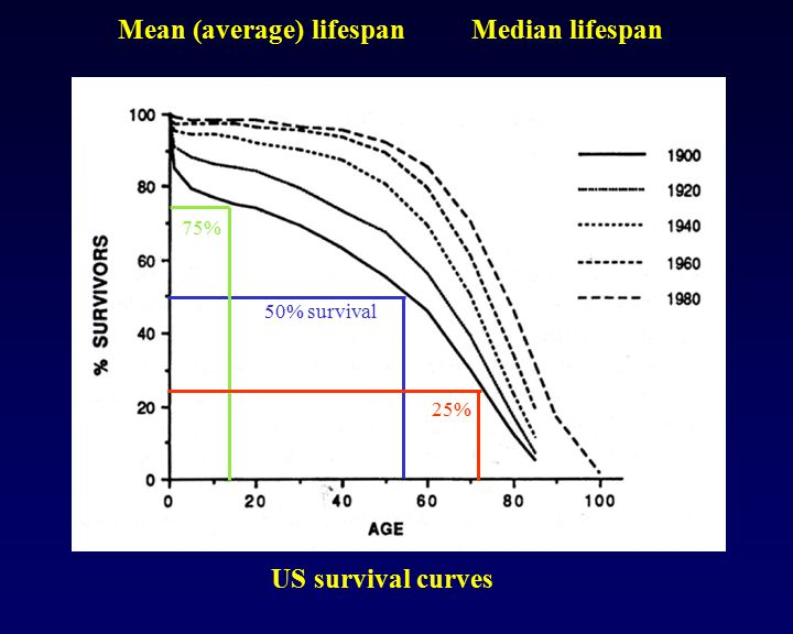 Mean (average) lifespan Median lifespan