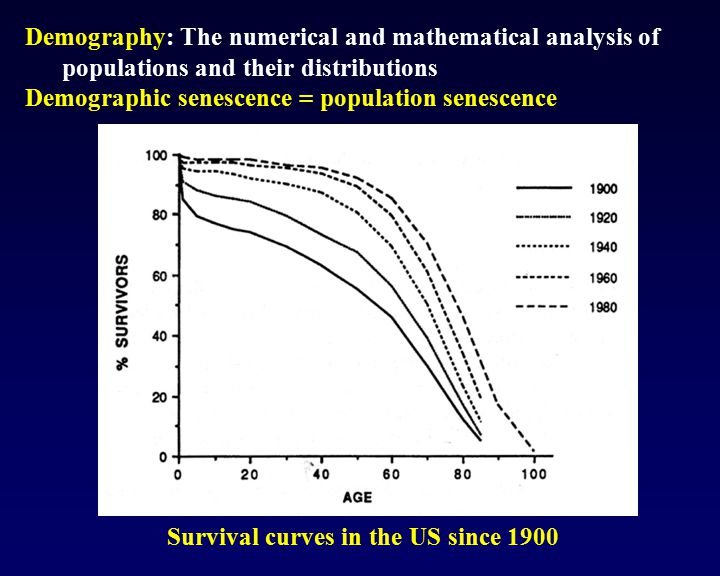 Demographic senescence = population senescence