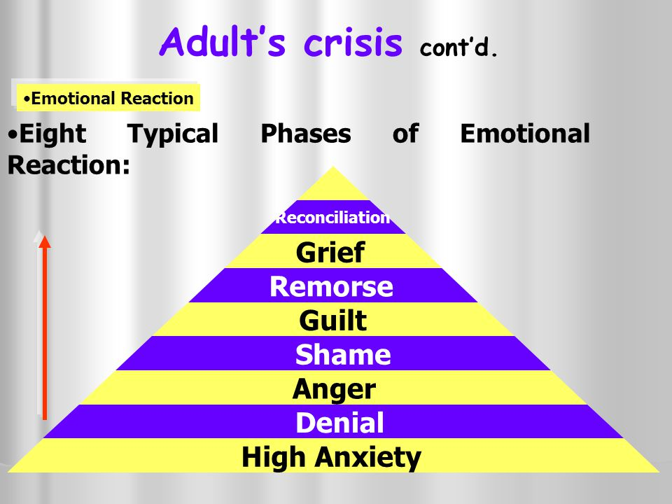 Adult's crisis cont'd. Eight Typical Phases of Emotional Reaction: