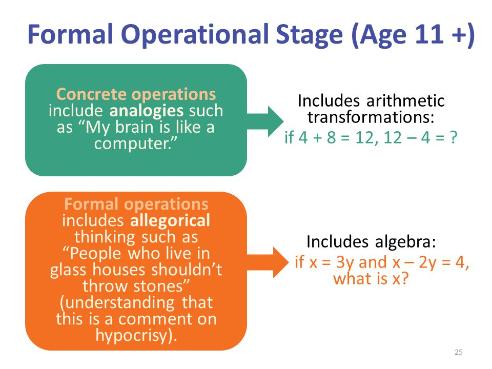 Formal Operational Stage (Age 11 +)