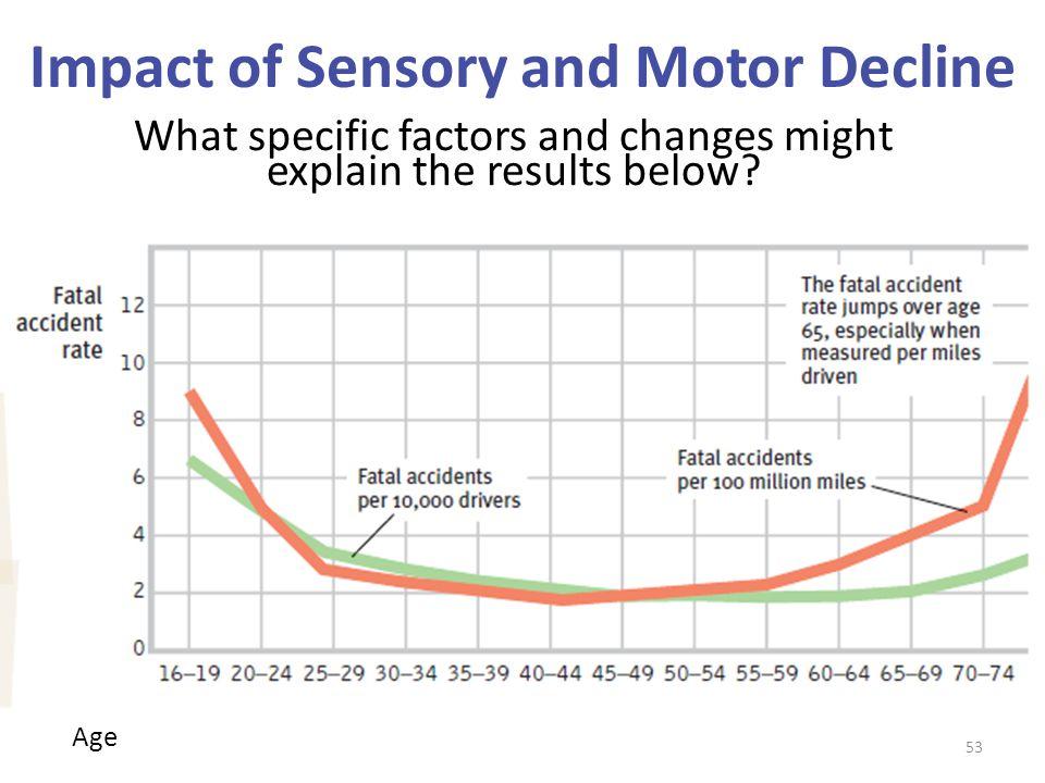 Impact of Sensory and Motor Decline
