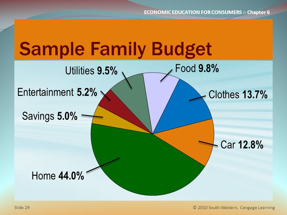 Sample Family Budget Food 9.8% Utilities 9.5% Entertainment 5.2%
