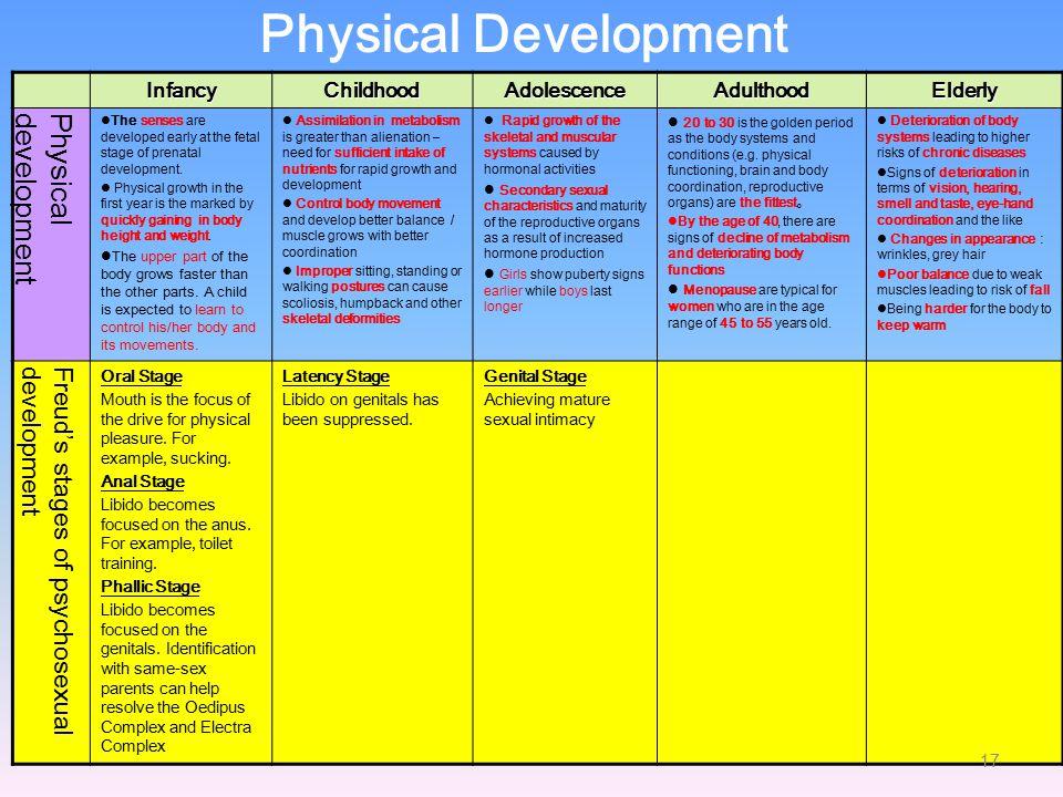 Physical Development Physical development