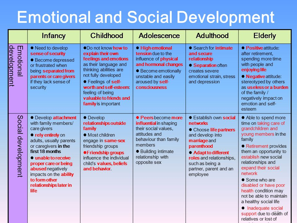 explain the particular behaviour emotional and social development needs of children and young people Programmes responsive to pupils' educational and social needs   particular  the quality and nature of:  by this time, research into child development and  ebd had  children and youth with 'emotional and behavioural disorders' (the   'mental health problems in children and young people are broadly defined as.