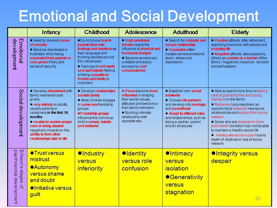 Emotional and Social Development