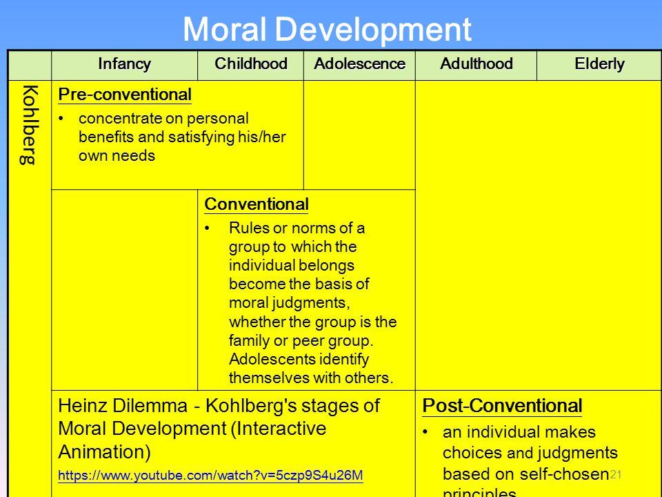 Moral Development Kohlberg