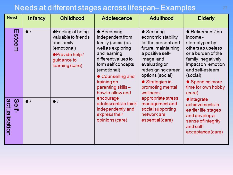 Needs at different stages across lifespan– Examples