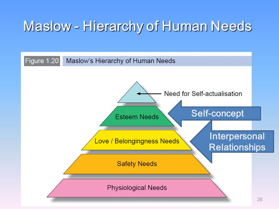 Maslow - Hierarchy of Human Needs