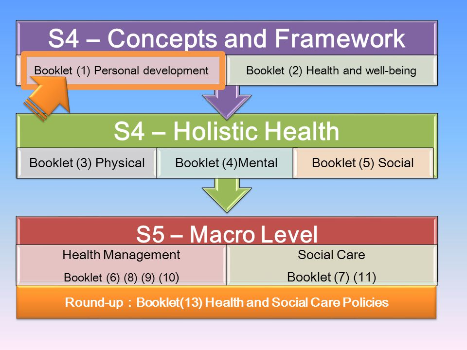 S4 – Concepts and Framework