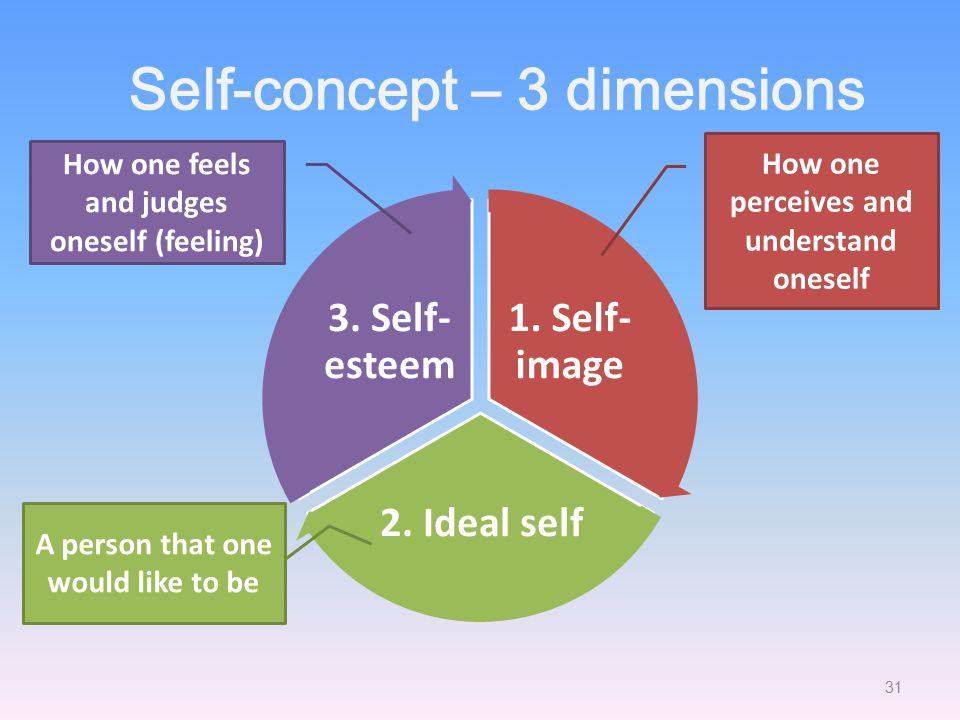 Self-concept – 3 dimensions