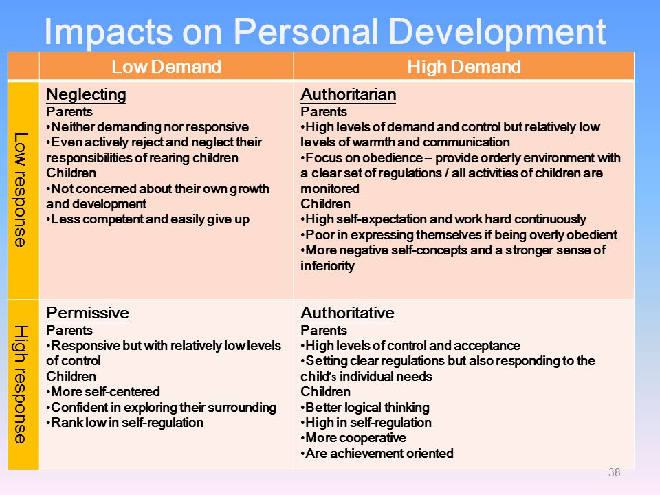 Impacts on Personal Development