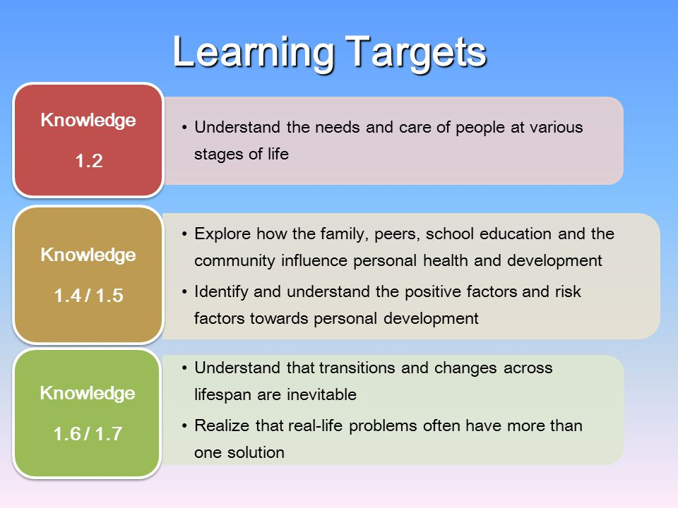 Learning Targets Knowledge 1.2 1.4 / 1.5 1.6 / 1.7