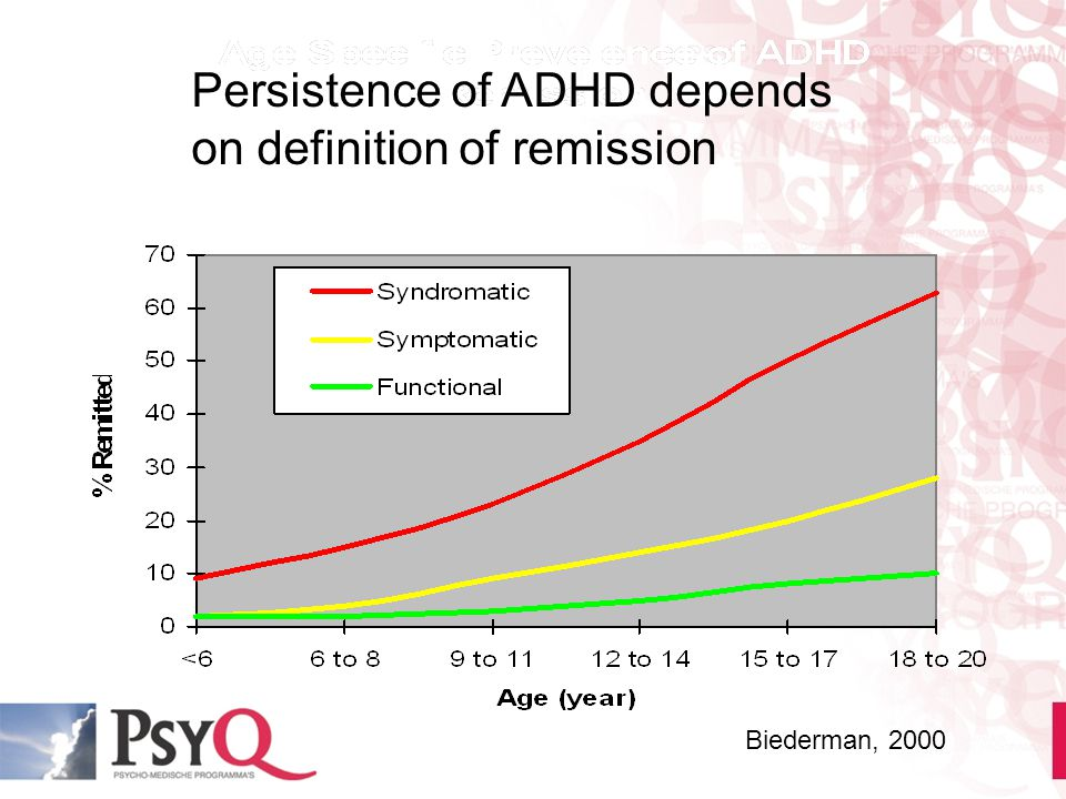 Persistence of ADHD depends on definition of remission