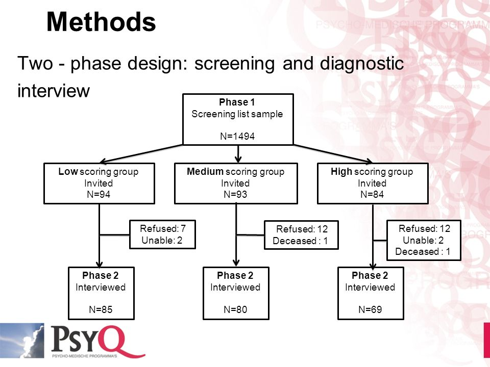 Methods Two - phase design: screening and diagnostic interview Phase 1