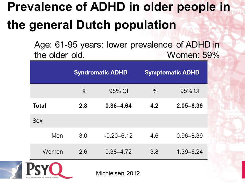 Prevalence of ADHD in older people in the general Dutch population
