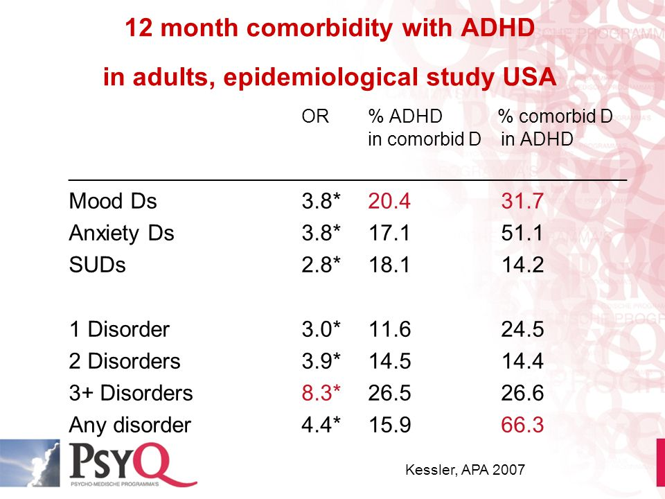 12 month comorbidity with ADHD in adults, epidemiological study USA