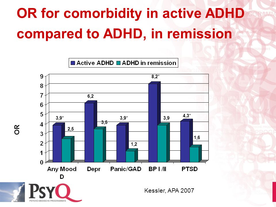 OR for comorbidity in active ADHD compared to ADHD, in remission