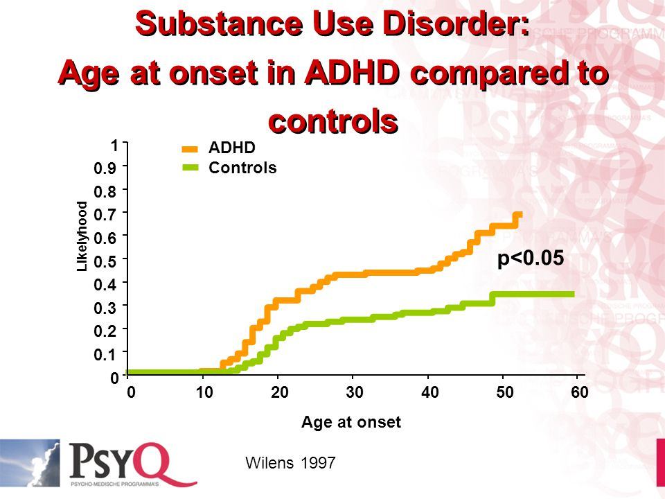 Substance Use Disorder: Age at onset in ADHD compared to controls